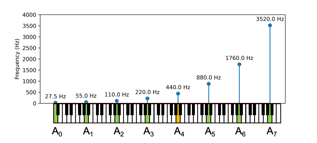 Illustration of the frequencies of A