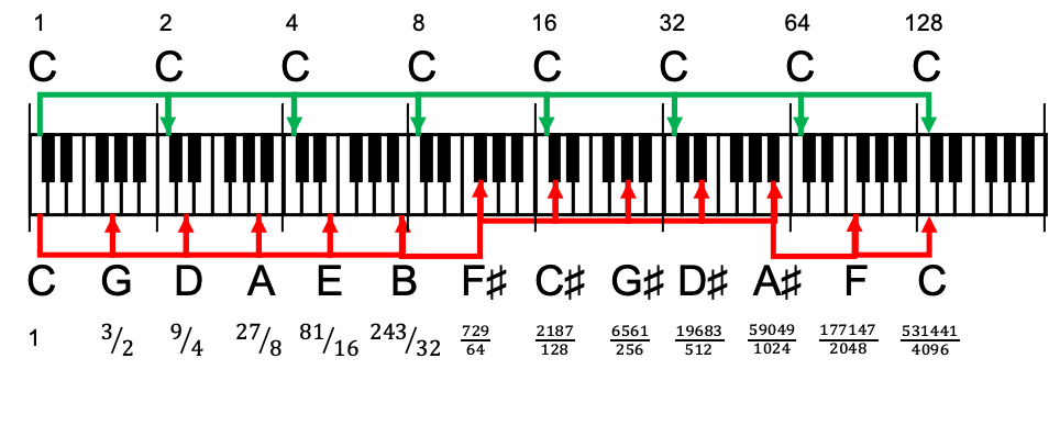 Illustration of the fifths and octaves