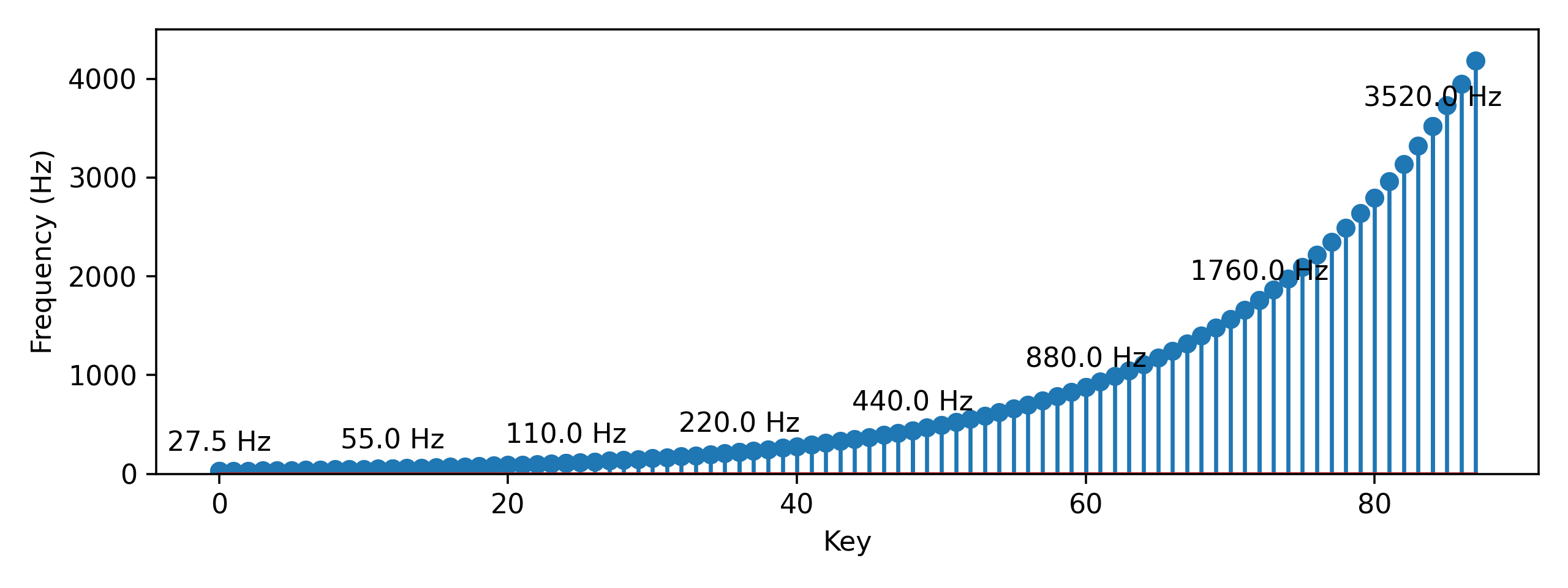 Frequency of all the notes according to the equal tempered scale