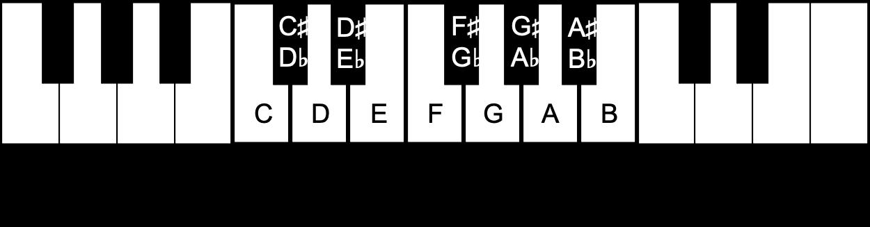 Piano keyboard repeating pattern