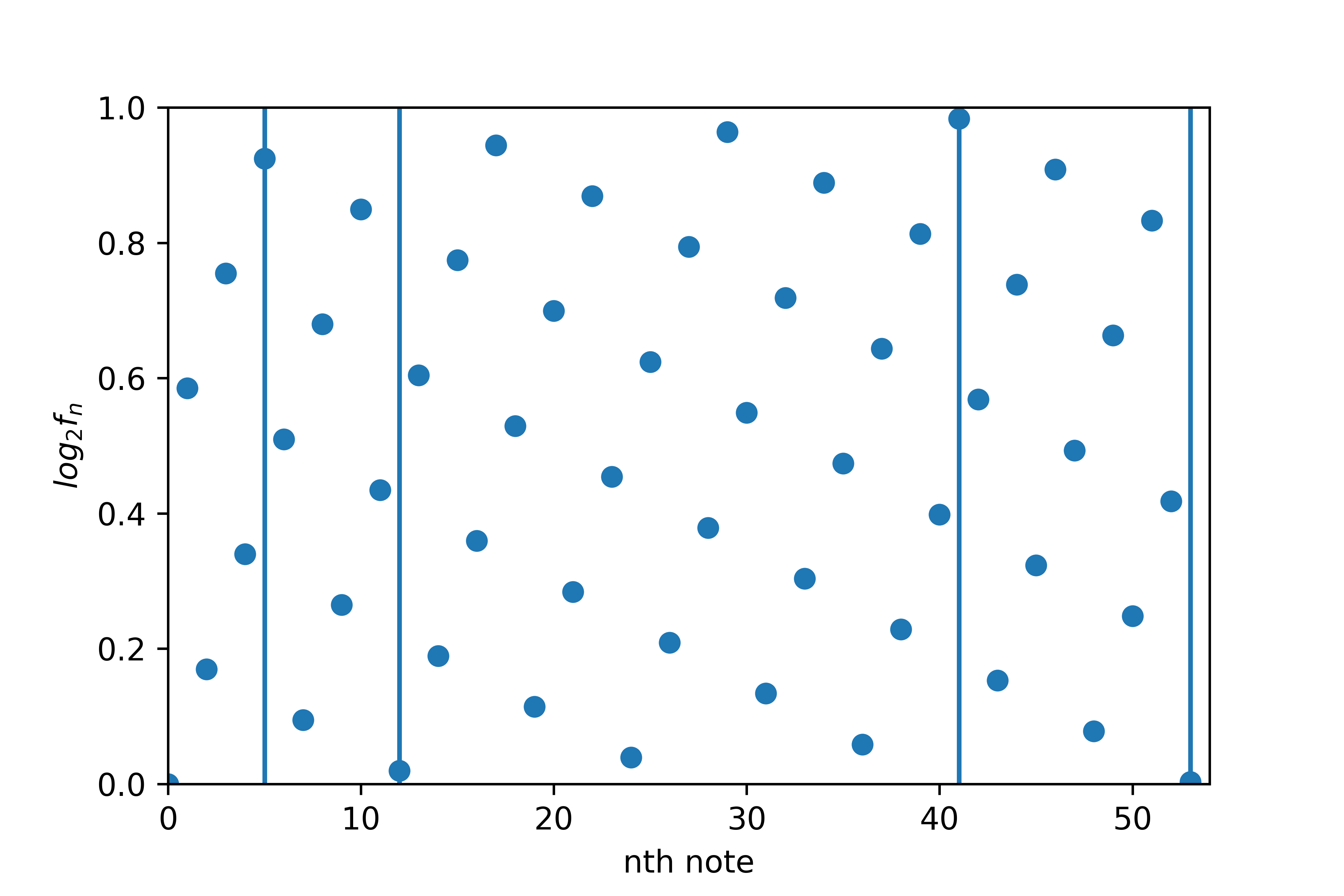 Lattice of fifths plot as logarithmic frequencies