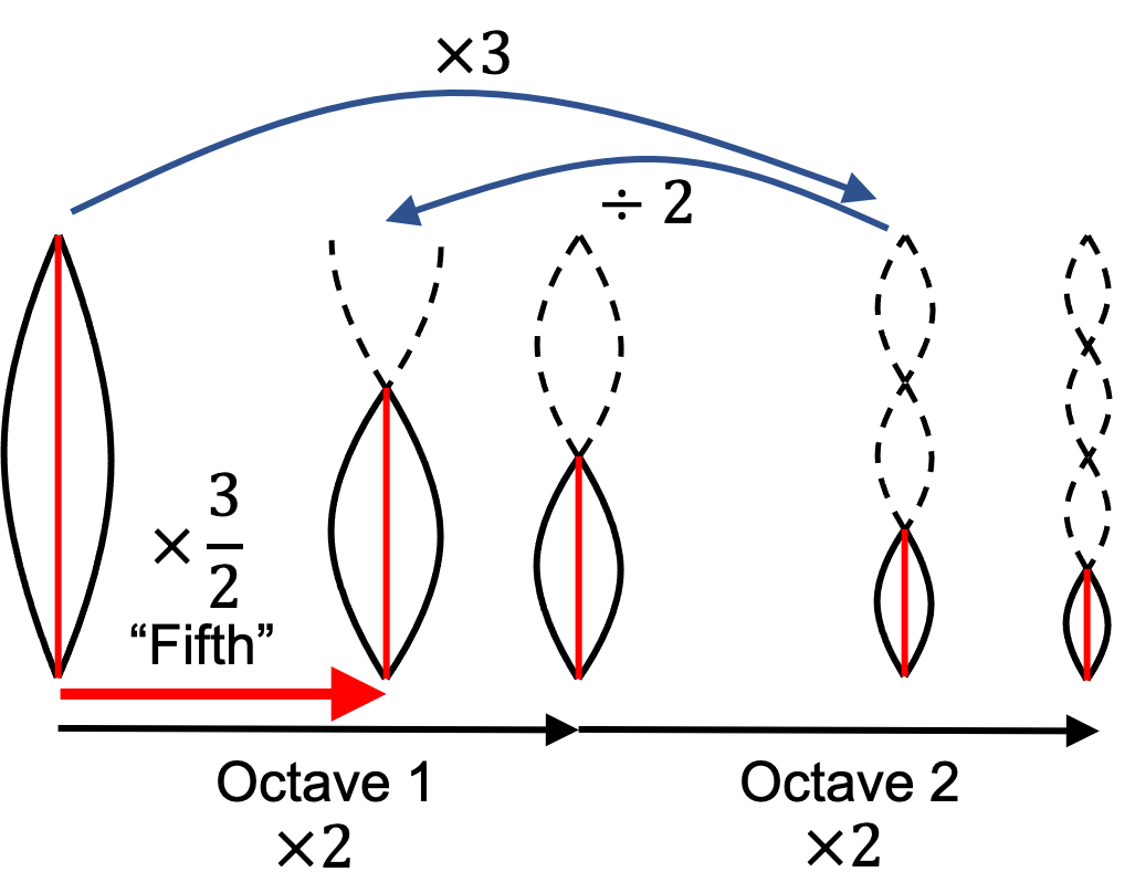 Illustration of the fifth interval